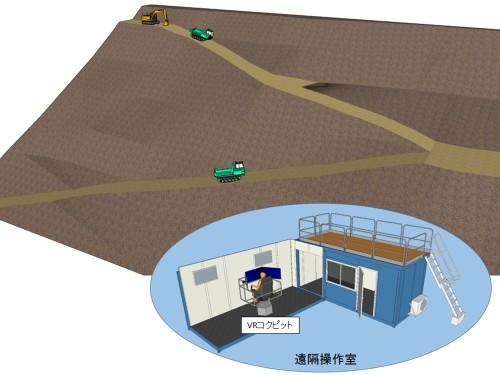 「無人化施工VR技術」のイメージ(以下の資料、写真:熊谷組)