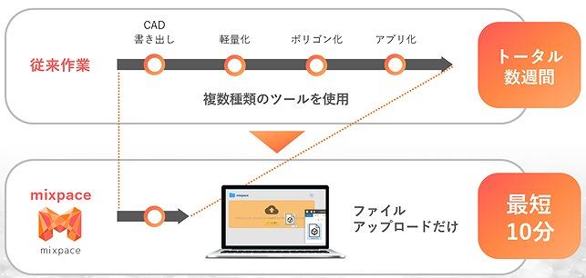 mixpaceによるMRデータ化の流れ(資料:SB C&S、ホロラボ)
