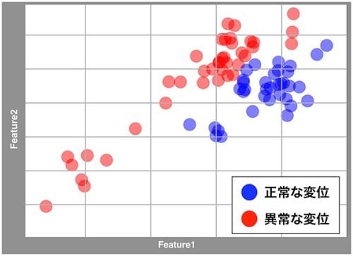 2つのパラメーターによって分類された正常変位と異常な変位の例