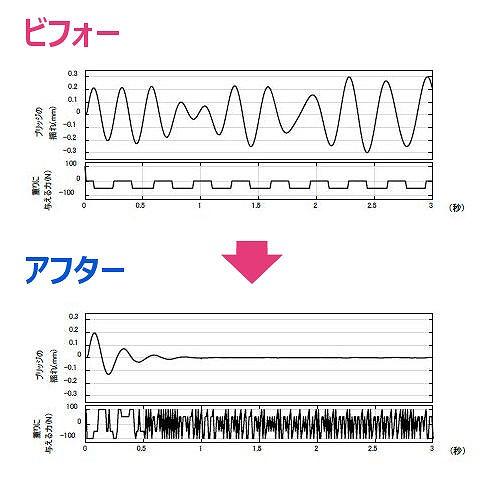強化学習の前(上)と後(下)の振動の時刻歴領域による比較。それぞれ下段が橋に与えた力、上段が橋の揺れを表している