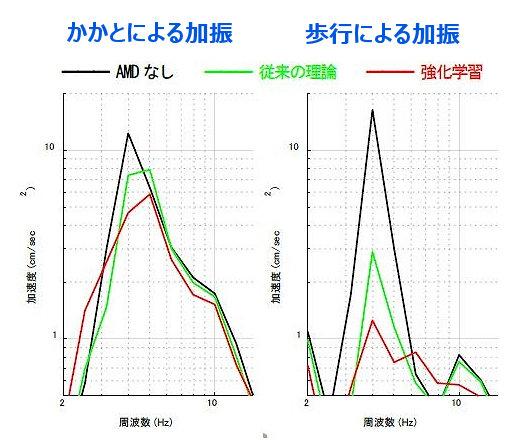 かかとによる加振(左)と歩行による加振(右)による橋の振動を周波数領域で見たところ。4ヘルツあたりのもっと大きい揺れを抑えられることが確認できた