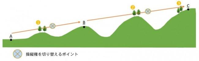 ロープ架設作業のイメージ。A点とB点、B点とC点の間は、樹木などで見通せないことが多い