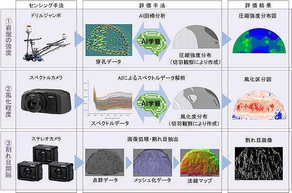 岩盤強度、風化度、割れ目間隔のデータ処理の流れ