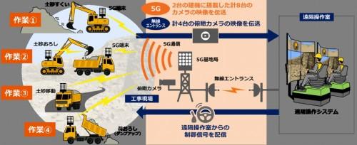 5Gによるバックホーとダンプカーの共同作業イメージ