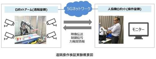 ロボットアームの力加減を5Gでオペレーターに伝える実験のイメージ(資料:大成建設)