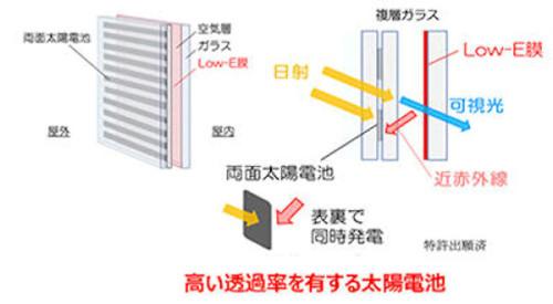 Low-E膜で反射された近赤外線も発電に利用する