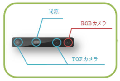 TOFカメラの構成例