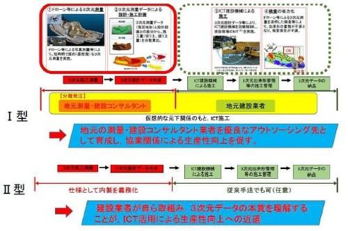 独自の発注方式を導入した茨城県