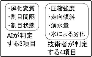 高速道路トンネルで使用する7つの評価項目