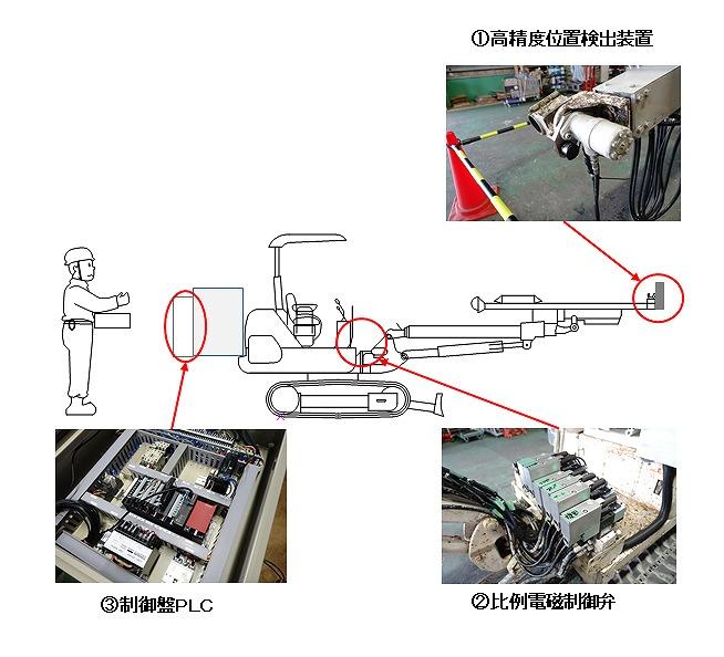 自動吹き付け機システム構成図。ノズル回転部には高精度位置検出装置を使うことで負荷変動を最小限に抑えている