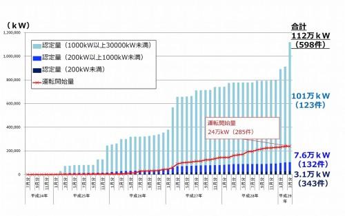 中小水力発電所の認定量と運転開始量は年々増えている(資料:資源エネルギー庁)