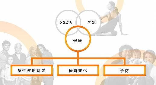 「健康」に関するサービスの開発イメージ