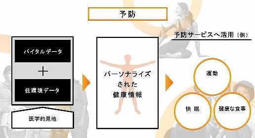 開発中の「予防」サービスのイメージ