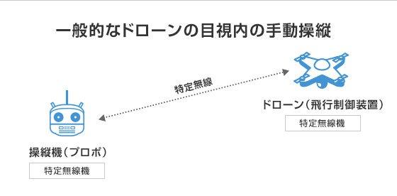 免許が不要な特定無線機を使った場合、ドローンの行動範囲は数キロメートルに限られる(以下の資料:ソフトバンク)