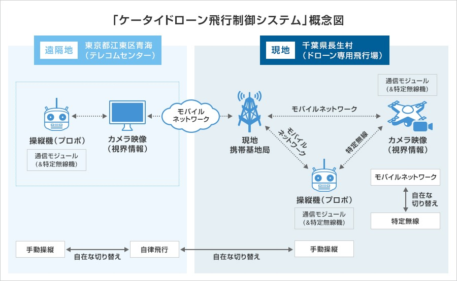 東京都内いるパイロット(左側)と、千葉県内にいるドローン(右側)は、モバイルネットワークでつながることにより、手動操縦が可能になった