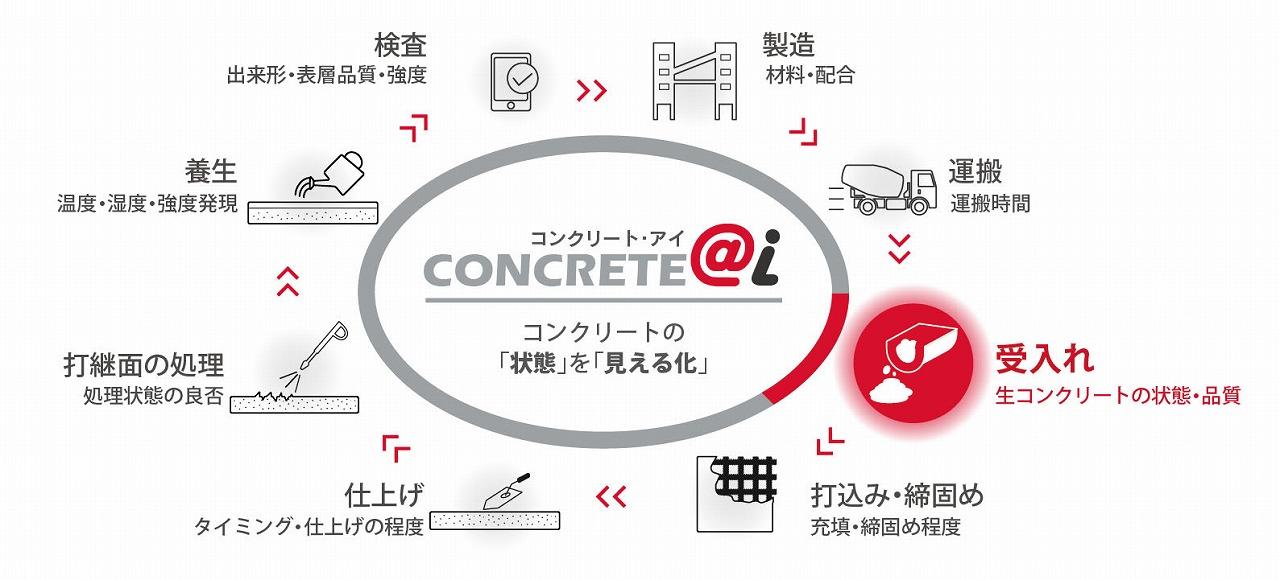 コンクリート工事のすべての工程をデータ化する「コンクリート・アイ」のイメージ図