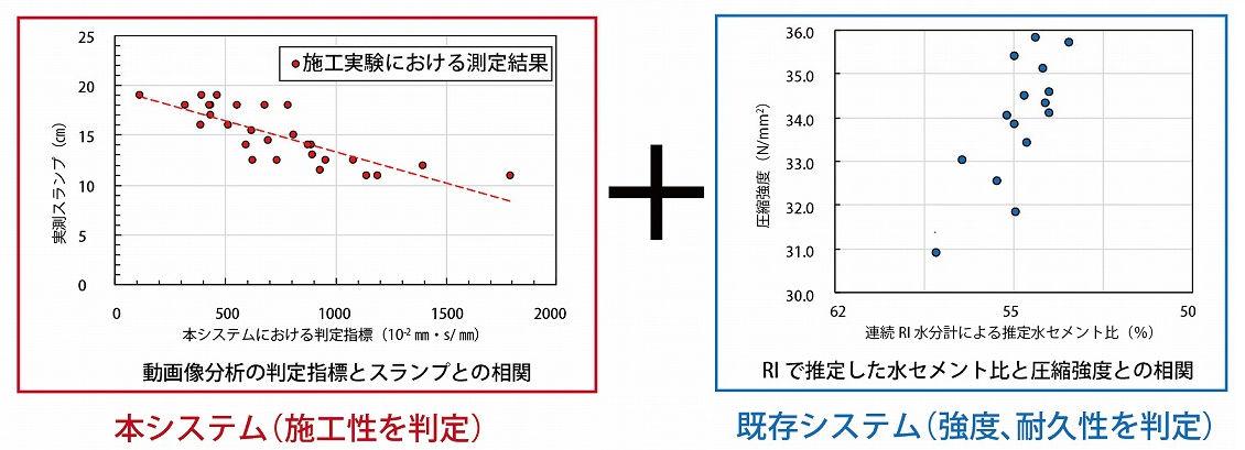 動画から得た判定指標とスランプ値の相関(左)とRIで推定した水セメント比と圧縮強度の相関(右)。どちらも高い相関性が確認された