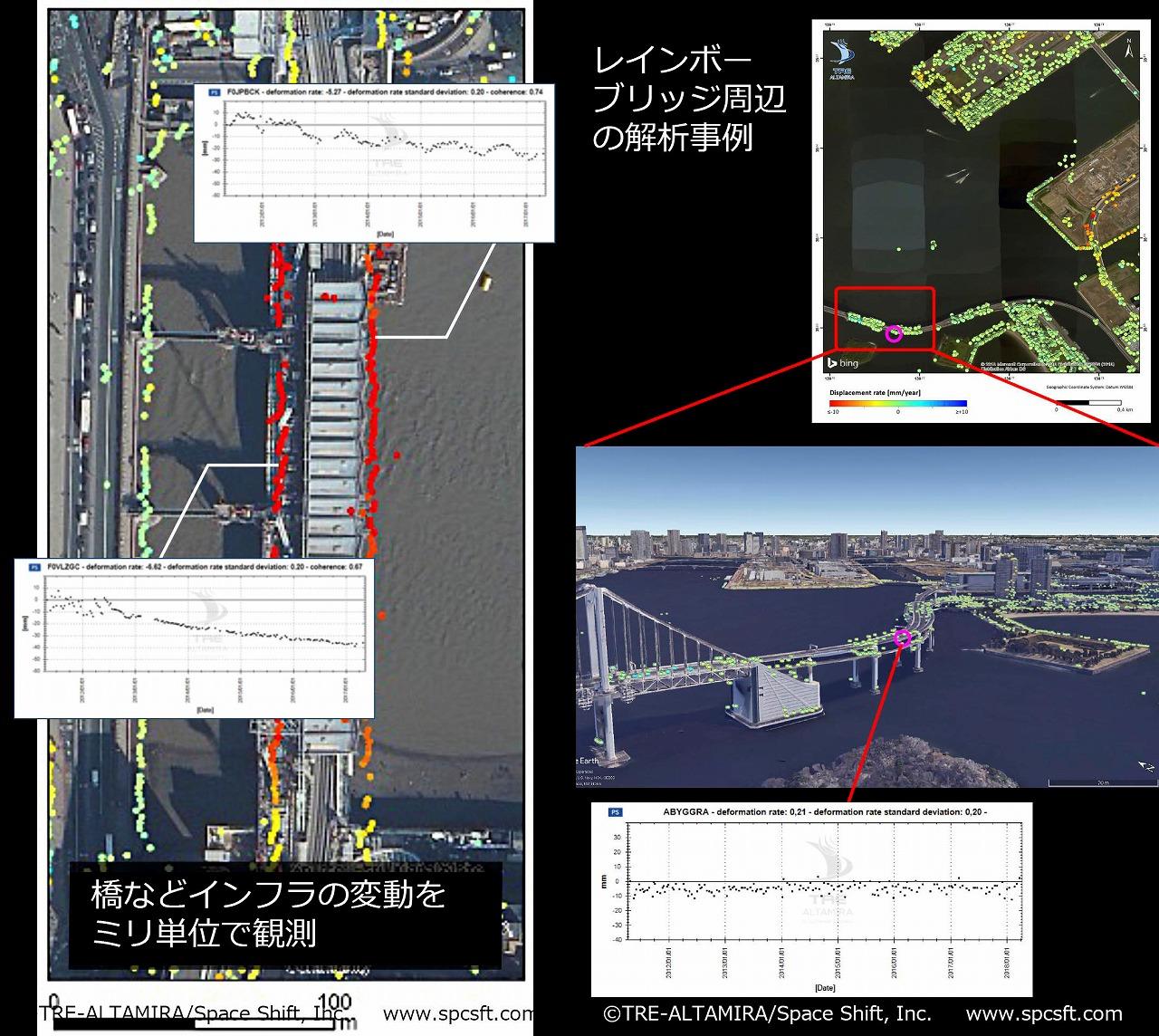 都市のデジタルツインを使った橋の変位計測の例