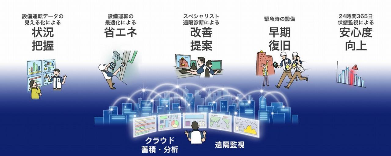 AIによって最適な建物管理を実現する「鹿島スマートBM」のイメージ(以下の資料:鹿島、鹿島建物総合管理、日本マイクロソフト)