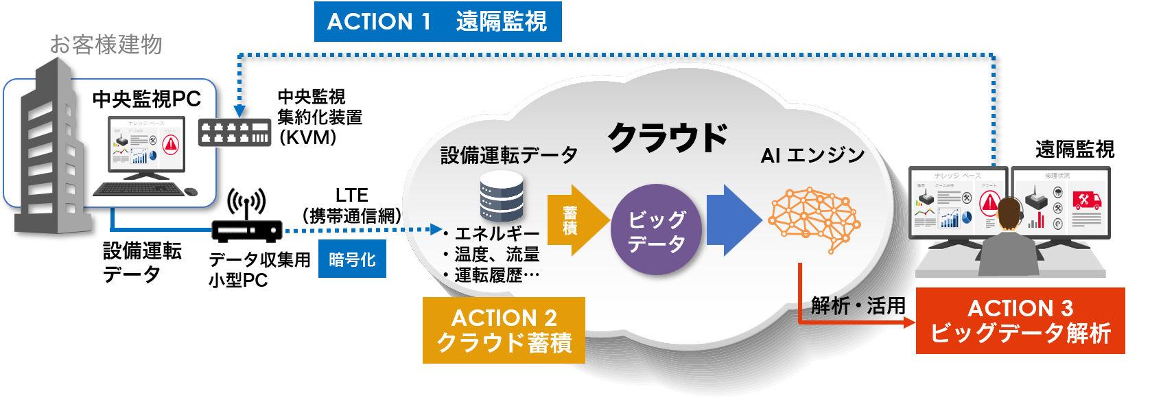 「鹿島スマートBM」のシステム構成