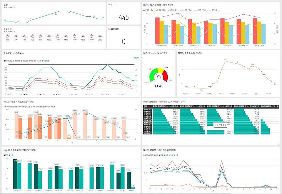 IoT技術により建物内のデータを「見える化」するダッシュボード