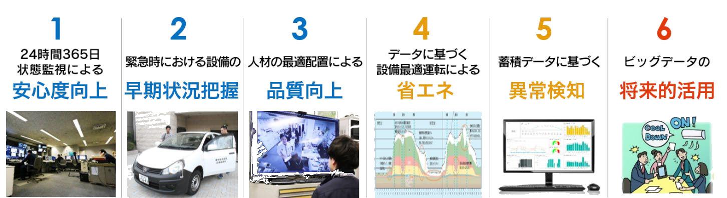 「鹿島スマートBM」が提供する機能
