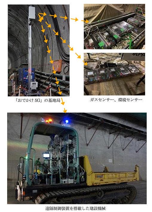 可搬式の「おでかけ5G」の基地局(左上)に接続して遠隔操作する建設機械(下)やデータ収集を行う各種センサー(右上)(以下の写真、資料:Wireless City Planning、ソフトバンク、大成建設)