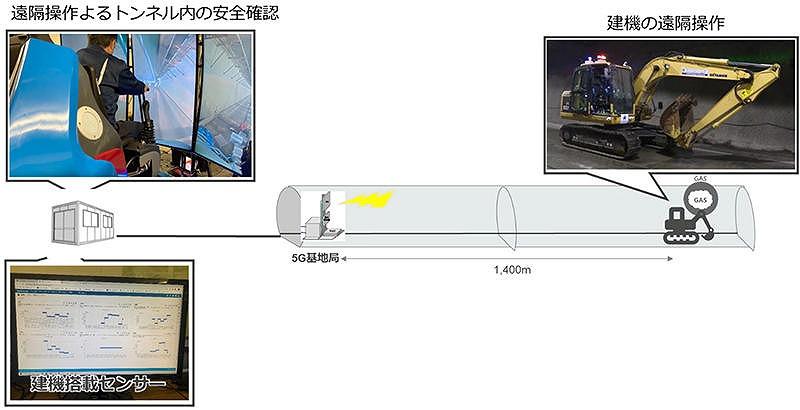 建機の遠隔操作による安全確認のイメージ