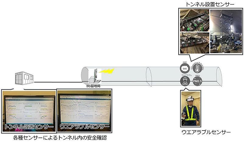 5G回線に多数のセンサーを接続してガス濃度などを監視する実験のイメージ