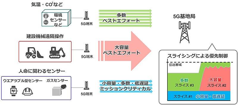 通信の重要度に応じて優先制御を行う「スライシング」の実験イメージ