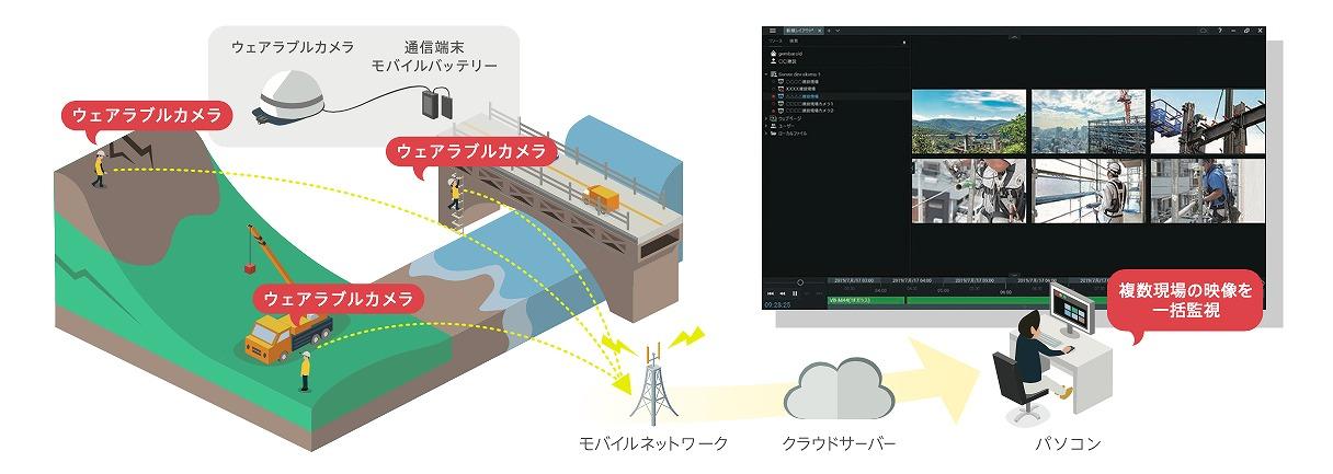 4G LTEネットワークやクラウドを介して、現場の作業者とオフィスのベテラン技術者をつなぐ(資料:エコモット)