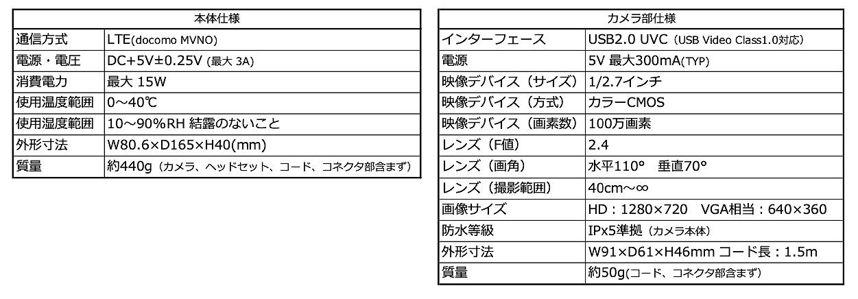 製品の仕様(資料:エコモット)
