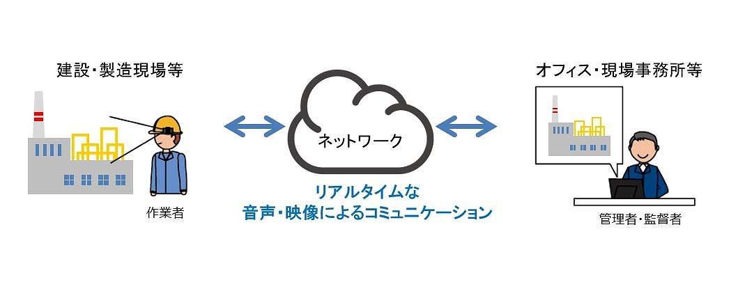 現場とオフィスの連携イメージ(資料:田辺工業、NTT東日本)