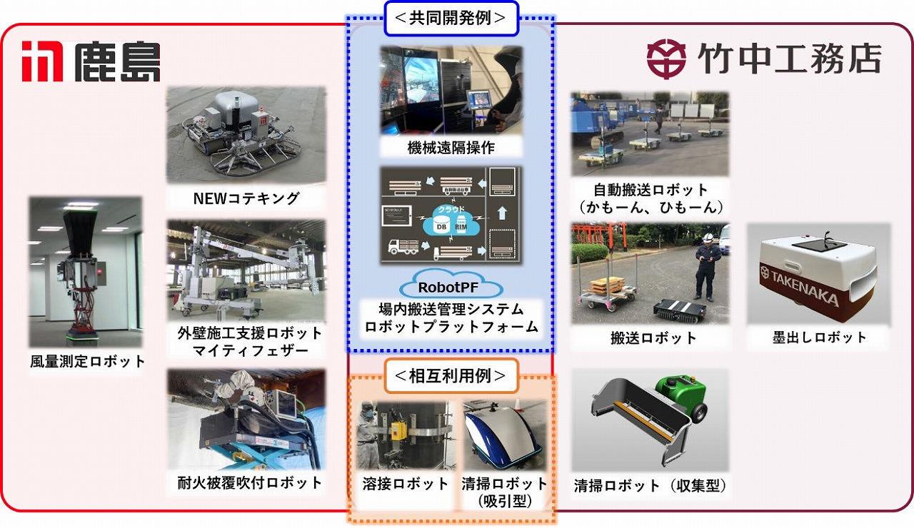 鹿島と竹中工務店が開発した施工用ロボットと共同開発、相互利用のイメージ(特記以外の資料、写真:鹿島、竹中工務店)