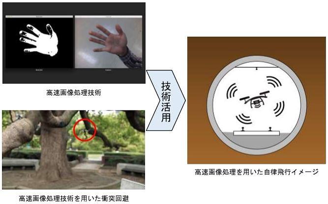 画像認識やAI(人工知能)による高速画像処理技術による衝突回避を行い、トンネル内で自律飛行できるドローンを開発する
