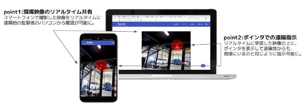 現場の映像をリアルタイムで共有しながら、ARで映像の上にポインターを表示できる「SynQ」