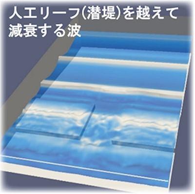 海岸沿いに設置される人工リーフによる消波効果を解析した例