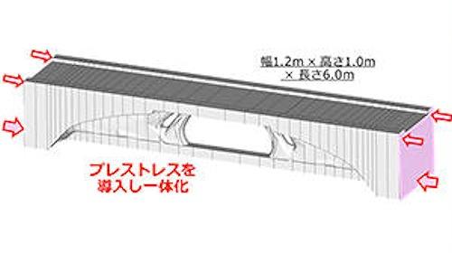 橋桁を貫くようにPCケーブルを挿入・緊張することでPC構造とした