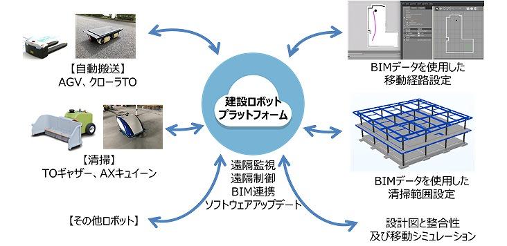 BIMデータを活用した「建設ロボットプラットフォーム」の概要(資料:竹中工務店)