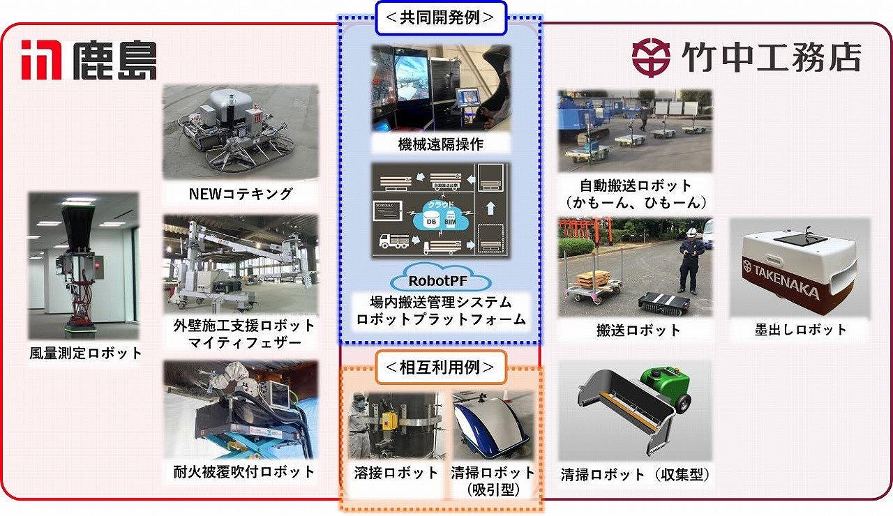 鹿島と竹中工務店の共同開発、相互利用のイメージ。「共同開発例」として「場内搬送管理システム・建設ロボットプラットフォーム」がある(資料:鹿島、竹中工務店)