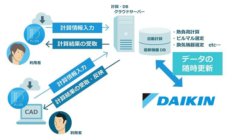 クラウド型空調設計支援アプリケーション「DK-BIM」のイメージ図。ダイキンの最新機器や技術仕様情報を活用した設備設計が行える(以下の資料:ダイキン工業)