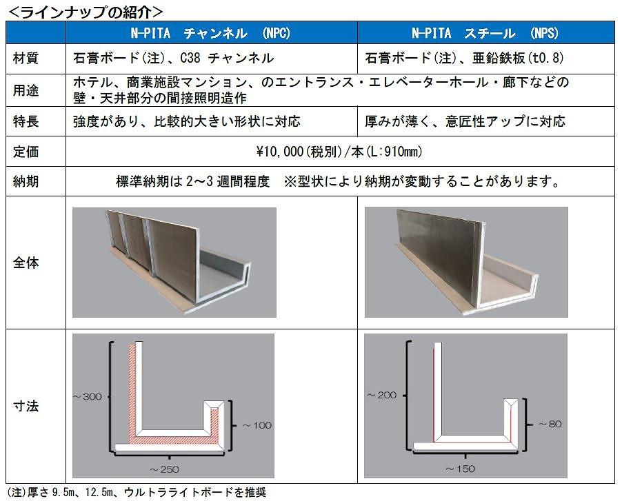 野原産業が開発した間接照明ユニット「N-PITA」