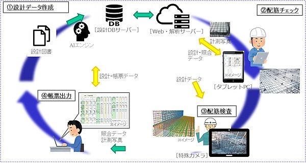 「配筋検査システム」の実装イメージ(資料:共同研究参画20社)