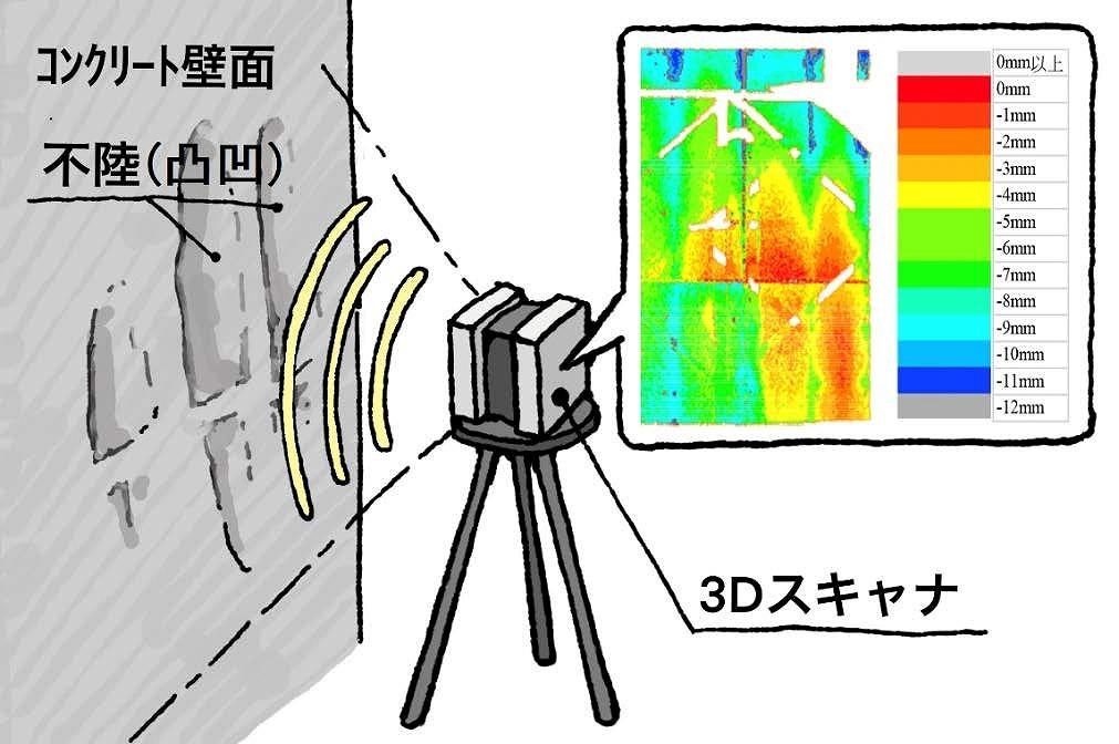 「コンクリート表面評価システム」のイメージ図
