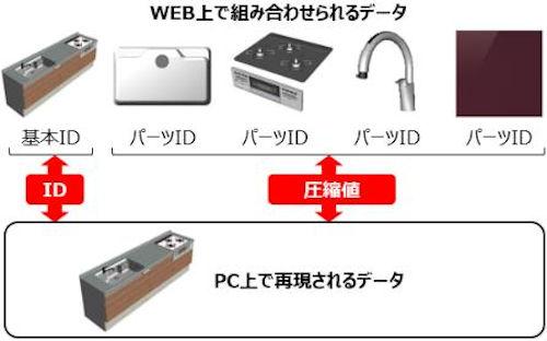 多数の部品で構成された住設機器のBIMパーツをスピーディーにダウンロードするイメージ