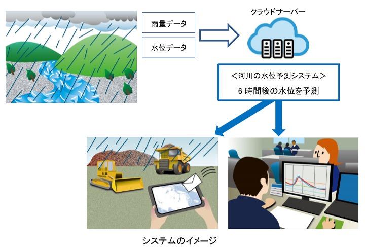 システムのイメージ。流域に雨が降ると6時間後の水位や流量を予測し、施工管理者のスマホにメールが届く(以下の資料、写真:鹿島)