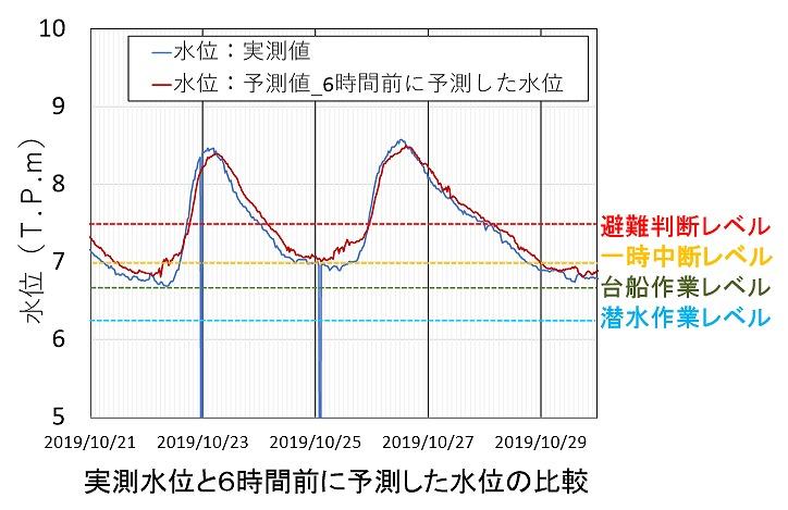 実測水位と6時間前に予測した水位を比較したグラフ