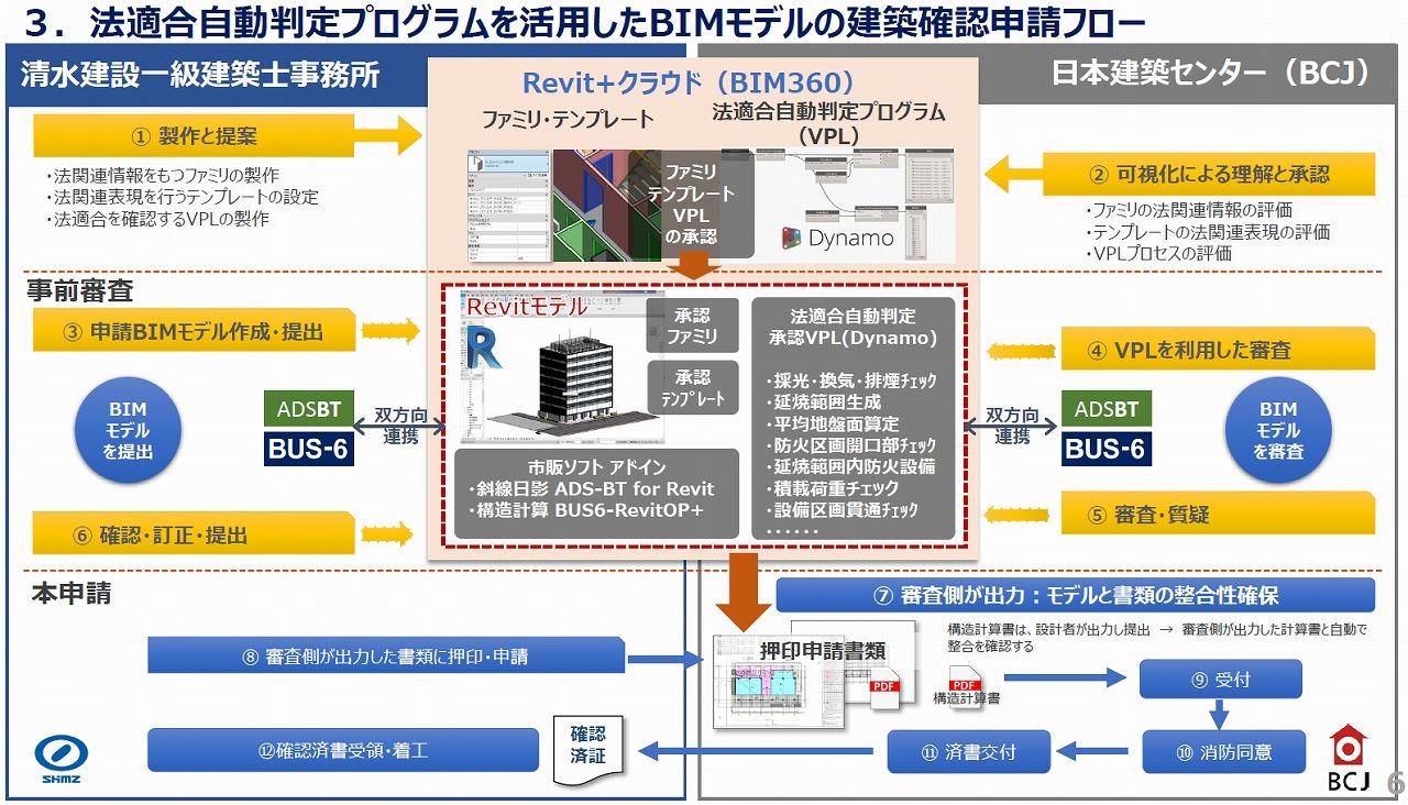 BIMモデルを使った建築確認申請のフローのイメージ