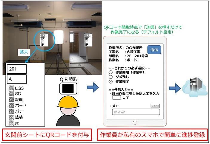 「位置プラス進捗」の使用イメージ(以下の資料:竹中工務店)