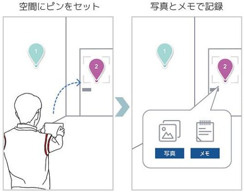 Pinspectによる仕上げ検査のイメージ。現場にピンをセットし、写真やメモとひも付ける(以下の資料:エム・ソフト)